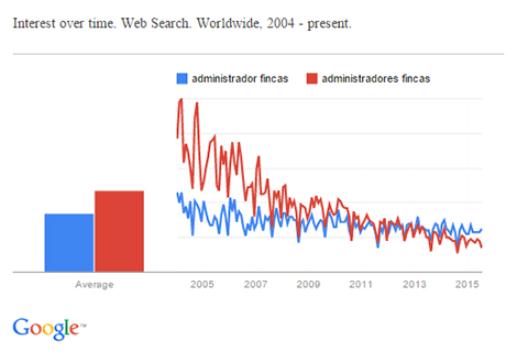 Interest over time. Web Search. Worldwide, 2004 - present. GOOGLE